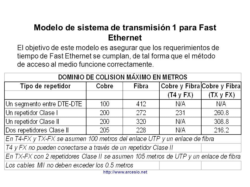 http://www.arcesio.net Modelo de sistema de transmisión 1 para Fast Ethernet El objetivo de este modelo es asegurar que los requerimientos de tiempo d