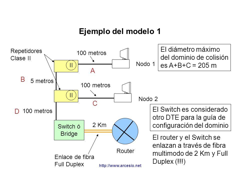 http://www.arcesio.net Ejemplo del modelo 1 Switch ó Bridge II 5 metros 100 metros Nodo 1 Nodo 2 Repetidores Clase II Router Enlace de fibra Full Dupl