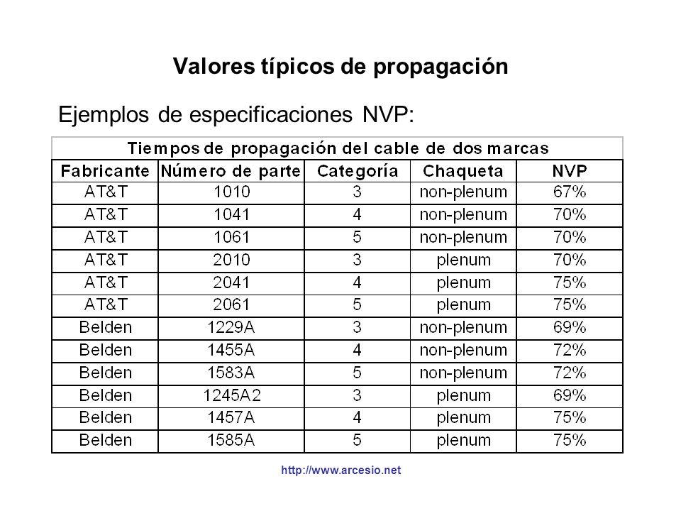 Valores típicos de propagación Ejemplos de especificaciones NVP: