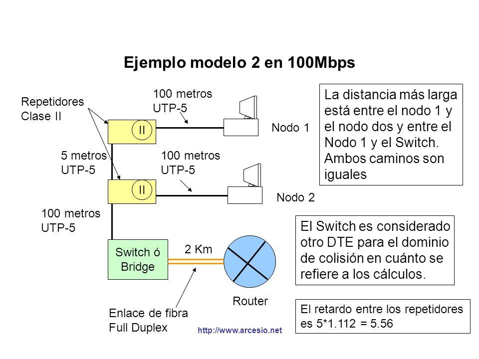 http://www.arcesio.net Ejemplo modelo 2 en 100Mbps Switch ó Bridge II 5 metros UTP-5 100 metros UTP-5 100 metros UTP-5 Nodo 1 Nodo 2 Repetidores Clase