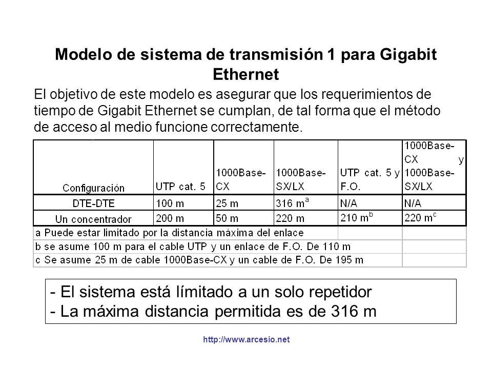 http://www.arcesio.net Modelo de sistema de transmisión 1 para Gigabit Ethernet El objetivo de este modelo es asegurar que los requerimientos de tiemp