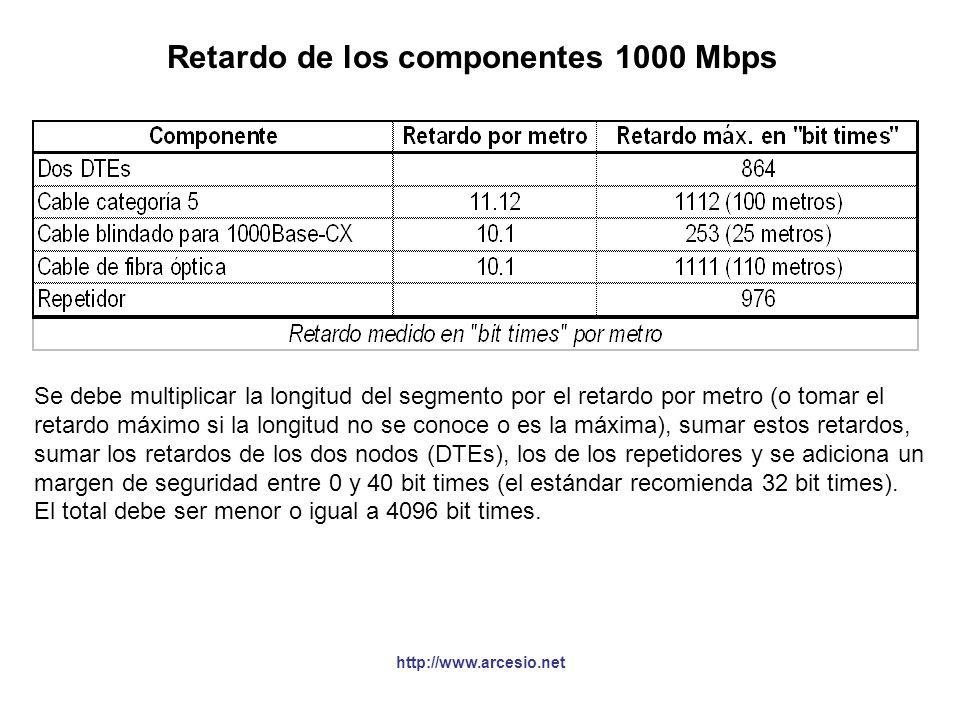http://www.arcesio.net Retardo de los componentes 1000 Mbps Se debe multiplicar la longitud del segmento por el retardo por metro (o tomar el retardo