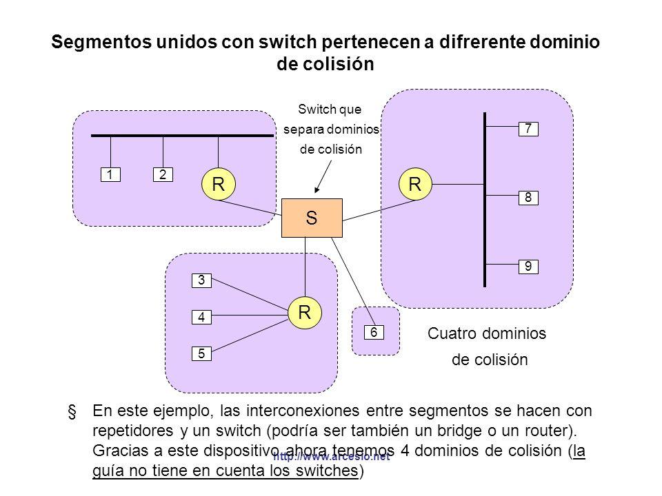 http://www.arcesio.net Segmentos unidos con switch pertenecen a difrerente dominio de colisión §En este ejemplo, las interconexiones entre segmentos s