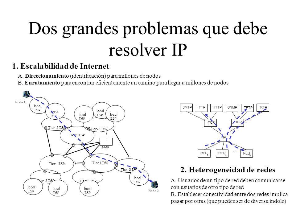 Internet Protocol Modelo de servicios