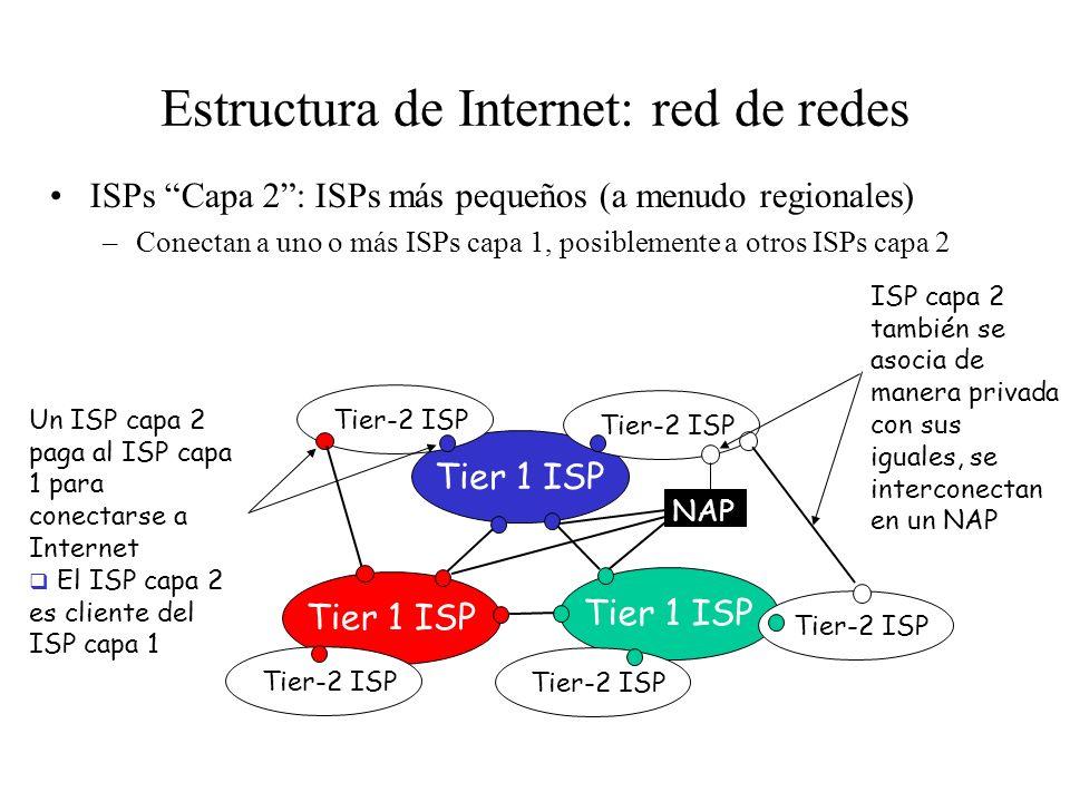 Difusamente jerárquica En el centro: ISPs de capa 1 (UUNet, BBN/Genuity, Sprint, AT&T), cubrimiento nacional/internacional –Se tratan como iguales Tie