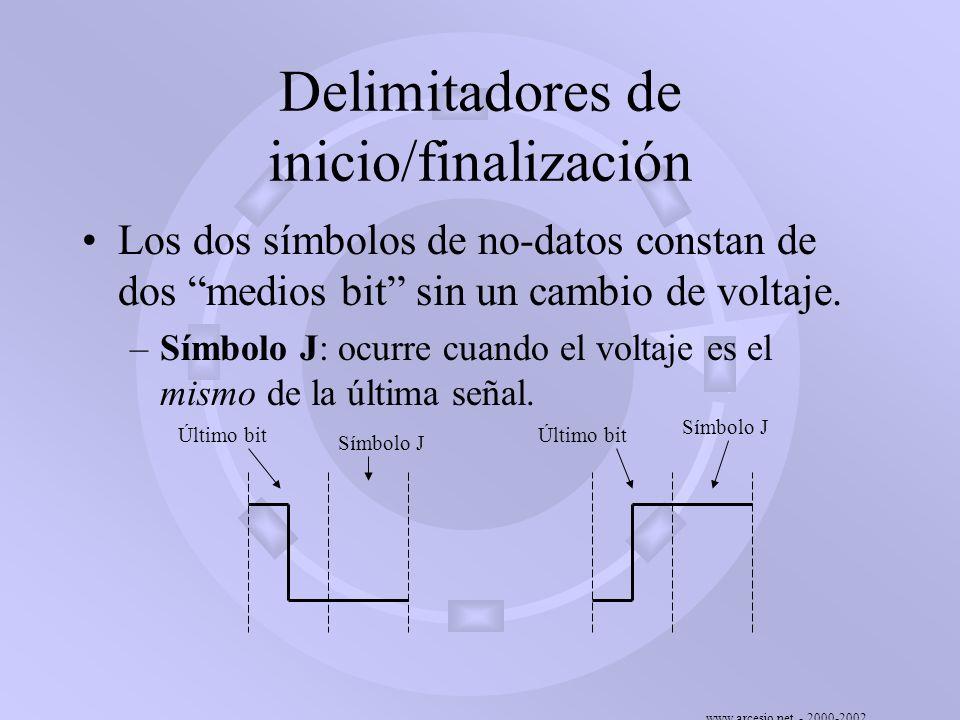 www.arcesio.net - 2000-2002 Delimitadores de inicio/finalización Los dos símbolos de no-datos constan de dos medios bit sin un cambio de voltaje. –Sím