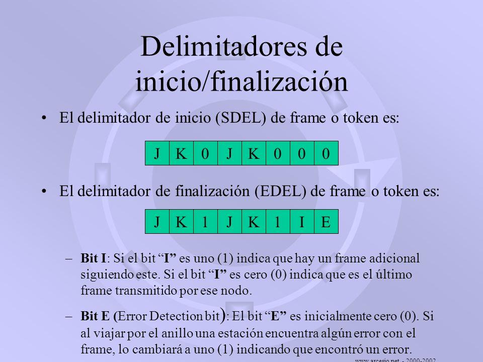 www.arcesio.net - 2000-2002 Delimitadores de inicio/finalización El delimitador de inicio (SDEL) de frame o token es: El delimitador de finalización (