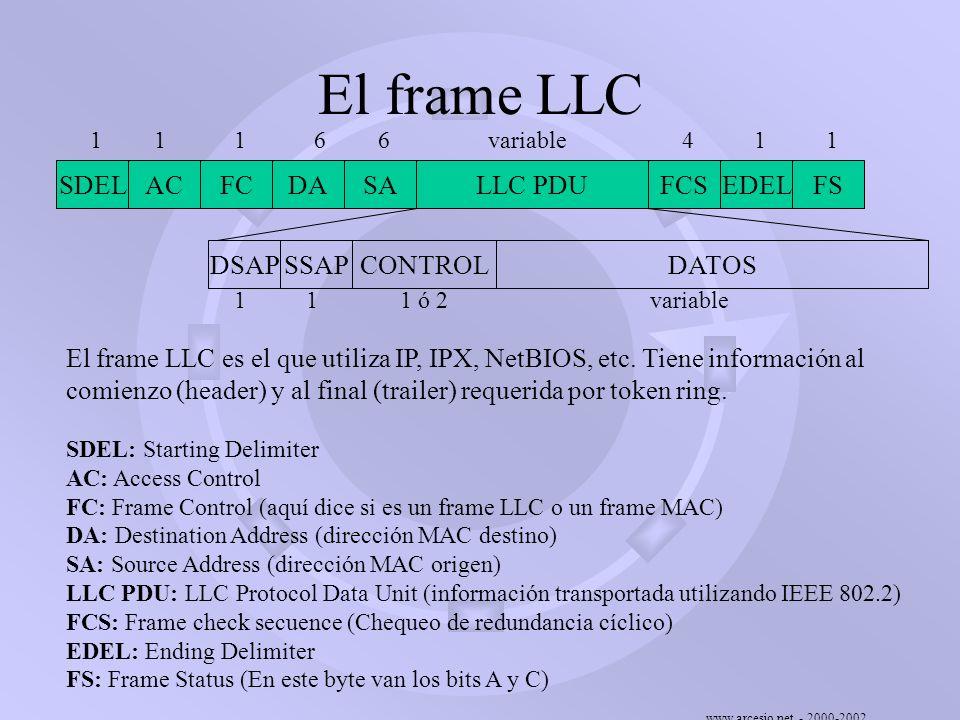 www.arcesio.net - 2000-2002 El frame LLC El frame LLC es el que utiliza IP, IPX, NetBIOS, etc. Tiene información al comienzo (header) y al final (trai