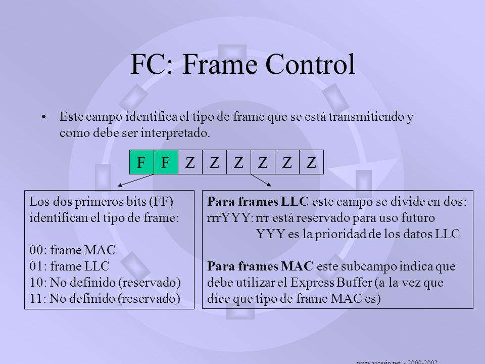 www.arcesio.net - 2000-2002 FC: Frame Control Este campo identifica el tipo de frame que se está transmitiendo y como debe ser interpretado. FFZZZZZZ