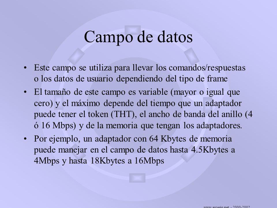 www.arcesio.net - 2000-2002 Campo de datos Este campo se utiliza para llevar los comandos/respuestas o los datos de usuario dependiendo del tipo de fr