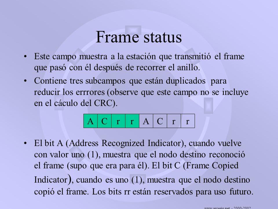 www.arcesio.net - 2000-2002 Frame status Este campo muestra a la estación que transmitió el frame que pasó con él después de recorrer el anillo. Conti
