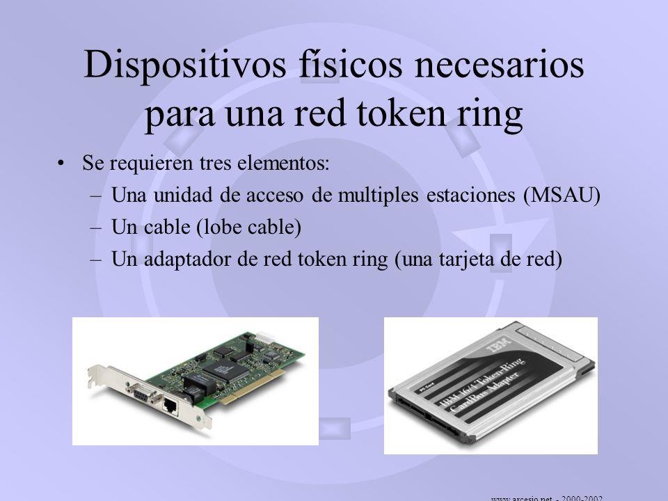 www.arcesio.net - 2000-2002 Dispositivos físicos necesarios para una red token ring Se requieren tres elementos: –Una unidad de acceso de multiples es