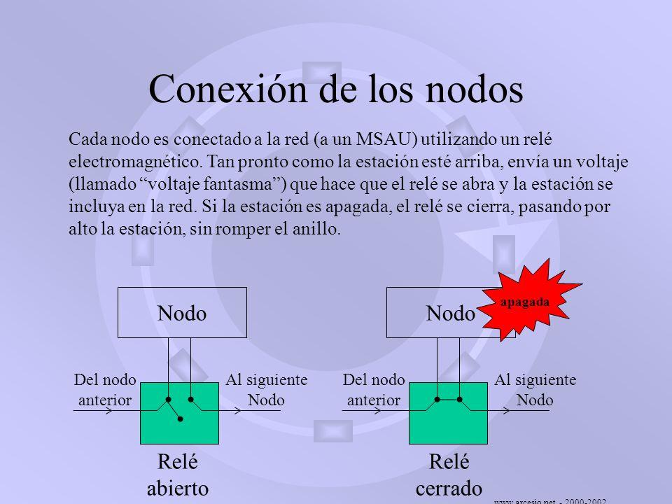 www.arcesio.net - 2000-2002 Conexión de los nodos Cada nodo es conectado a la red (a un MSAU) utilizando un relé electromagnético. Tan pronto como la