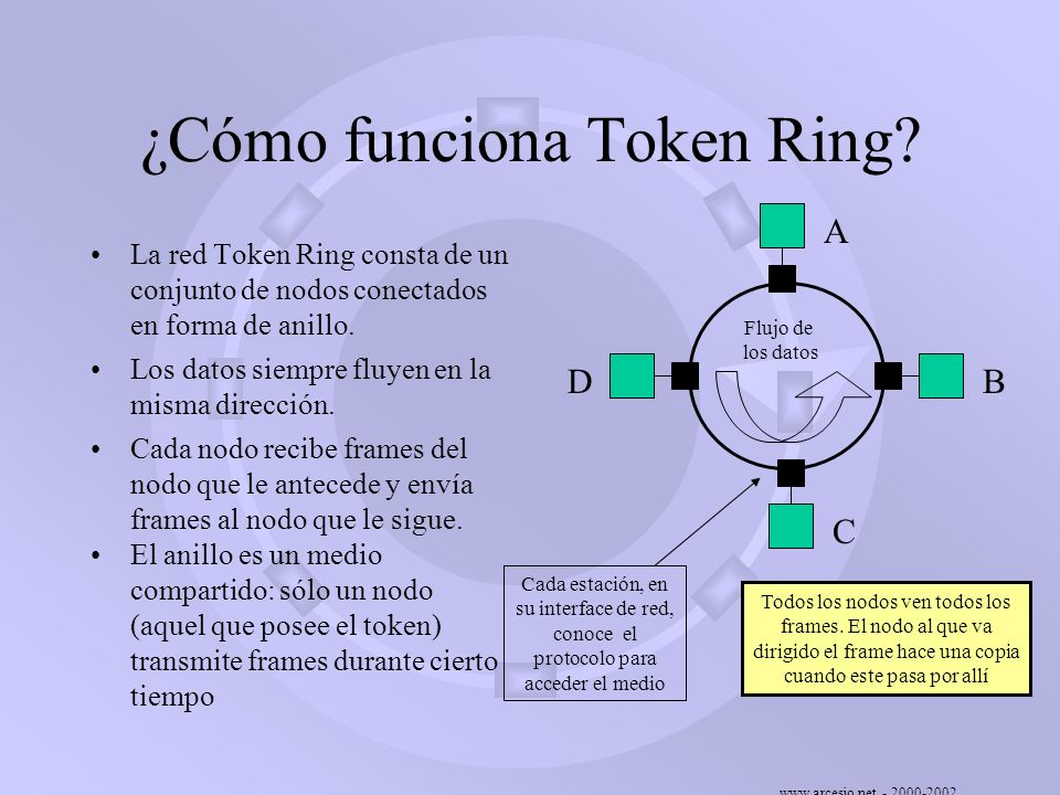 www.arcesio.net - 2000-2002 Descripción del ring polling Veinte (20) milisegundos después de conocer quién es su NAUN, el nodo B envía un frame SMP (Standby Monitor Present) con dirección destino broadcast y con los bits A y C en cero.