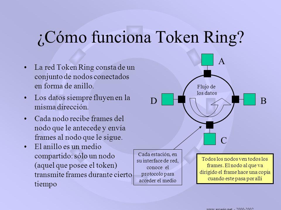 www.arcesio.net - 2000-2002 Token Ring de IBM vs.