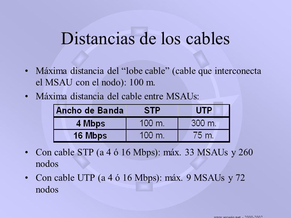www.arcesio.net - 2000-2002 Distancias de los cables Máxima distancia del lobe cable (cable que interconecta el MSAU con el nodo): 100 m. Máxima dista