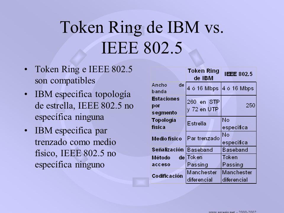www.arcesio.net - 2000-2002 Token Ring de IBM vs. IEEE 802.5 Token Ring e IEEE 802.5 son compatibles IBM especifica topología de estrella, IEEE 802.5