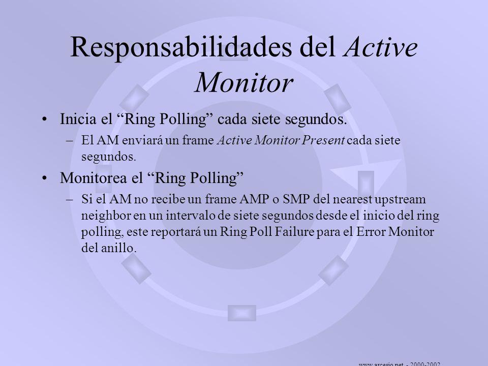 www.arcesio.net - 2000-2002 Responsabilidades del Active Monitor Inicia el Ring Polling cada siete segundos. –El AM enviará un frame Active Monitor Pr