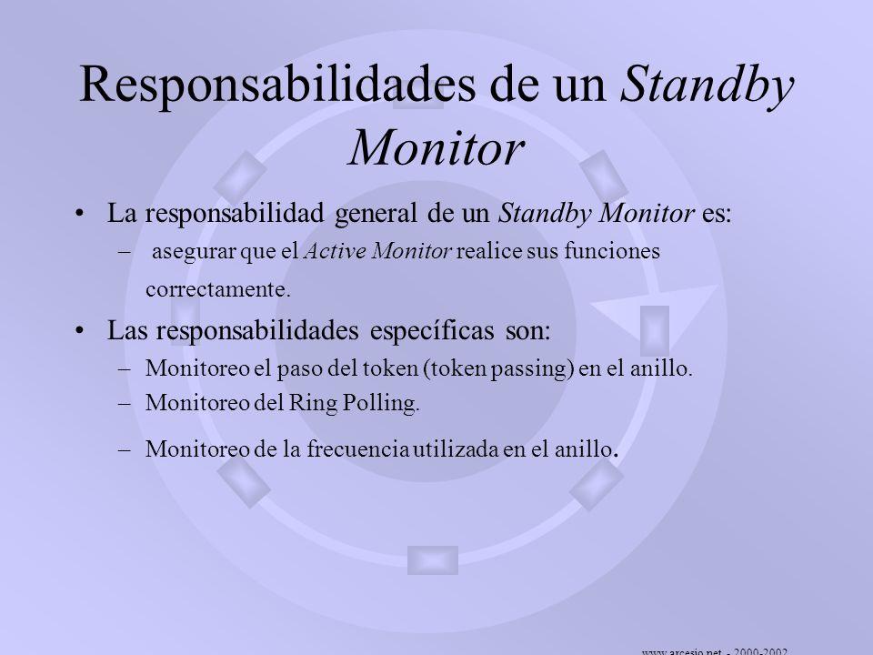 www.arcesio.net - 2000-2002 Responsabilidades de un Standby Monitor La responsabilidad general de un Standby Monitor es: – asegurar que el Active Moni
