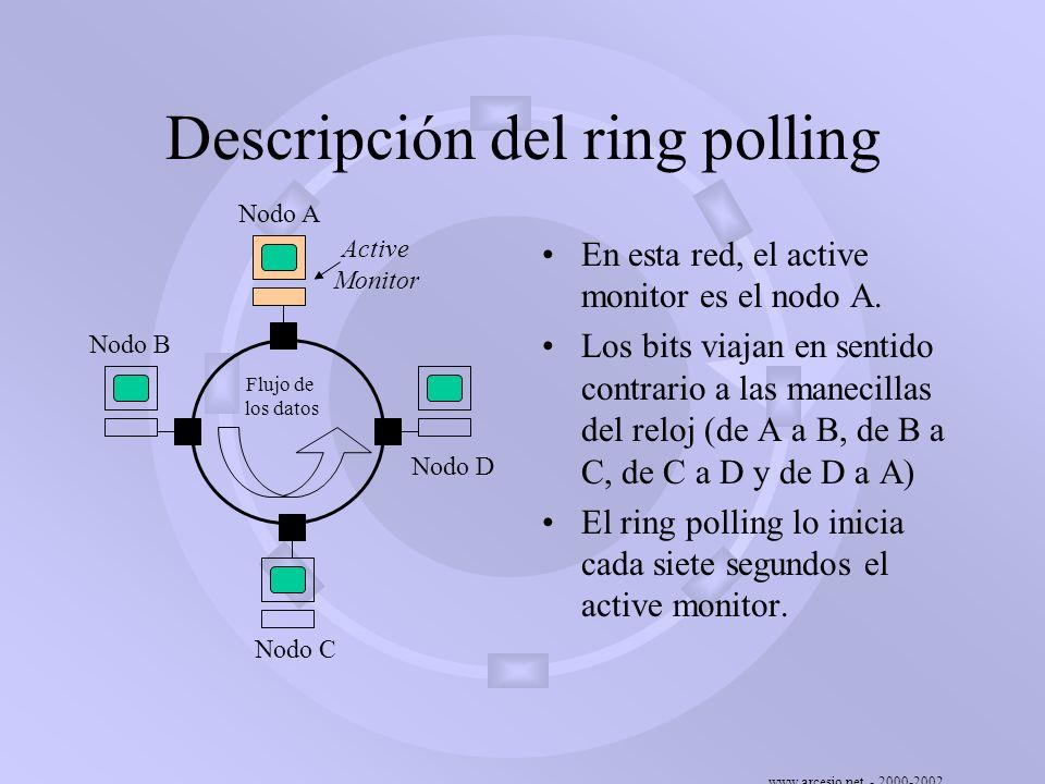 www.arcesio.net - 2000-2002 Descripción del ring polling En esta red, el active monitor es el nodo A. Los bits viajan en sentido contrario a las manec