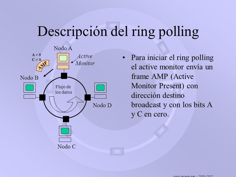 www.arcesio.net - 2000-2002 Descripción del ring polling Para iniciar el ring polling el active monitor envía un frame AMP (Active Monitor Present) co