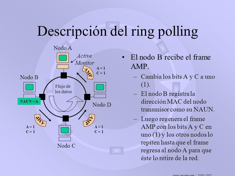 www.arcesio.net - 2000-2002 Descripción del ring polling El nodo B recibe el frame AMP. –Cambia los bits A y C a uno (1). –El nodo B registra la direc