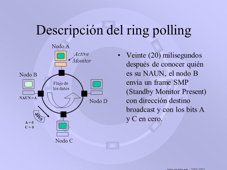 www.arcesio.net - 2000-2002 Descripción del ring polling Veinte (20) milisegundos después de conocer quién es su NAUN, el nodo B envía un frame SMP (S