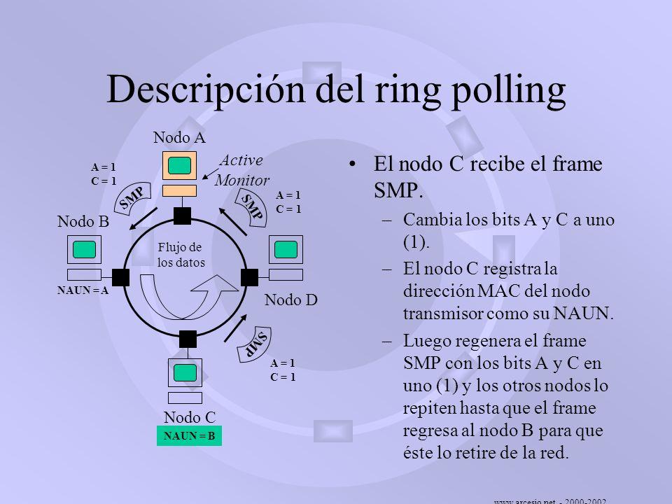 www.arcesio.net - 2000-2002 Descripción del ring polling El nodo C recibe el frame SMP. –Cambia los bits A y C a uno (1). –El nodo C registra la direc