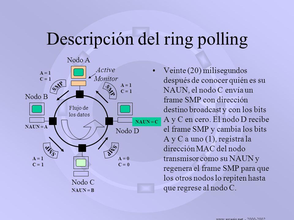 www.arcesio.net - 2000-2002 Descripción del ring polling Veinte (20) milisegundos después de conocer quién es su NAUN, el nodo C envía un frame SMP co