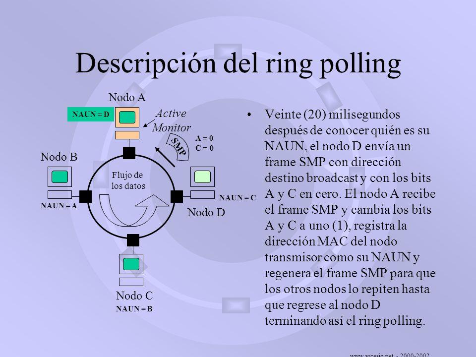 www.arcesio.net - 2000-2002 Descripción del ring polling Veinte (20) milisegundos después de conocer quién es su NAUN, el nodo D envía un frame SMP co