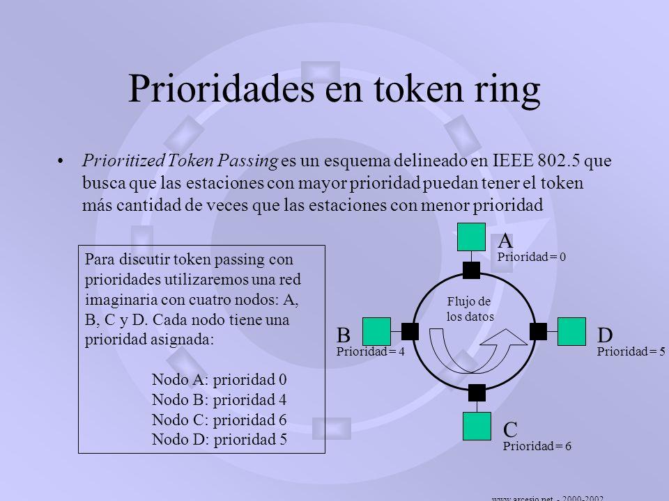 www.arcesio.net - 2000-2002 Prioridades en token ring Prioritized Token Passing es un esquema delineado en IEEE 802.5 que busca que las estaciones con