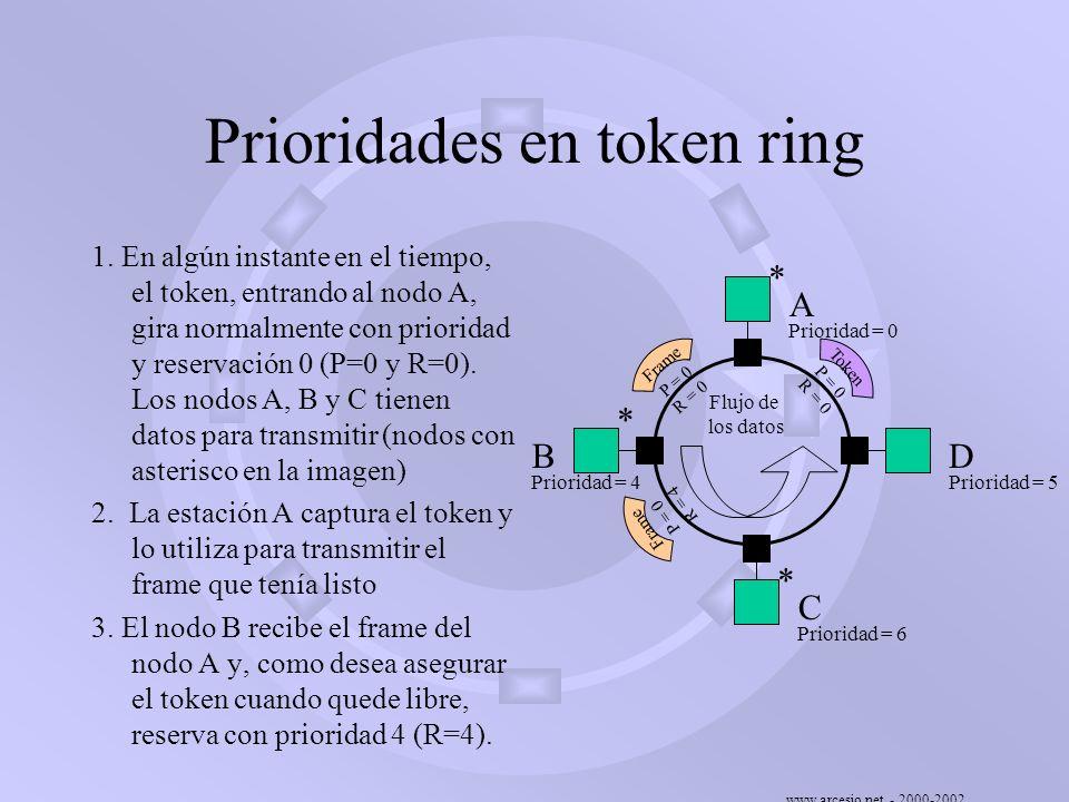 www.arcesio.net - 2000-2002 Prioridades en token ring 1. En algún instante en el tiempo, el token, entrando al nodo A, gira normalmente con prioridad