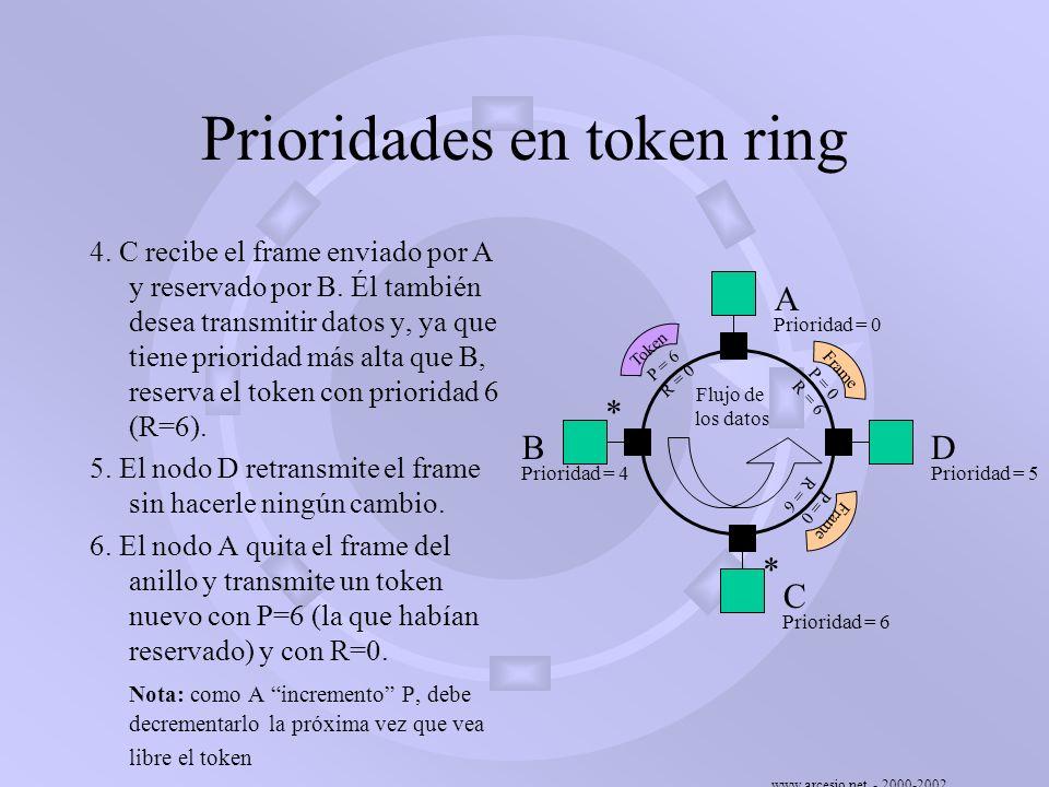www.arcesio.net - 2000-2002 Prioridades en token ring 4. C recibe el frame enviado por A y reservado por B. Él también desea transmitir datos y, ya qu
