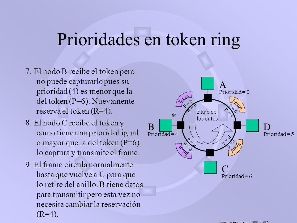 www.arcesio.net - 2000-2002 Prioridades en token ring 7. El nodo B recibe el token pero no puede capturarlo pues su prioridad (4) es menor que la del