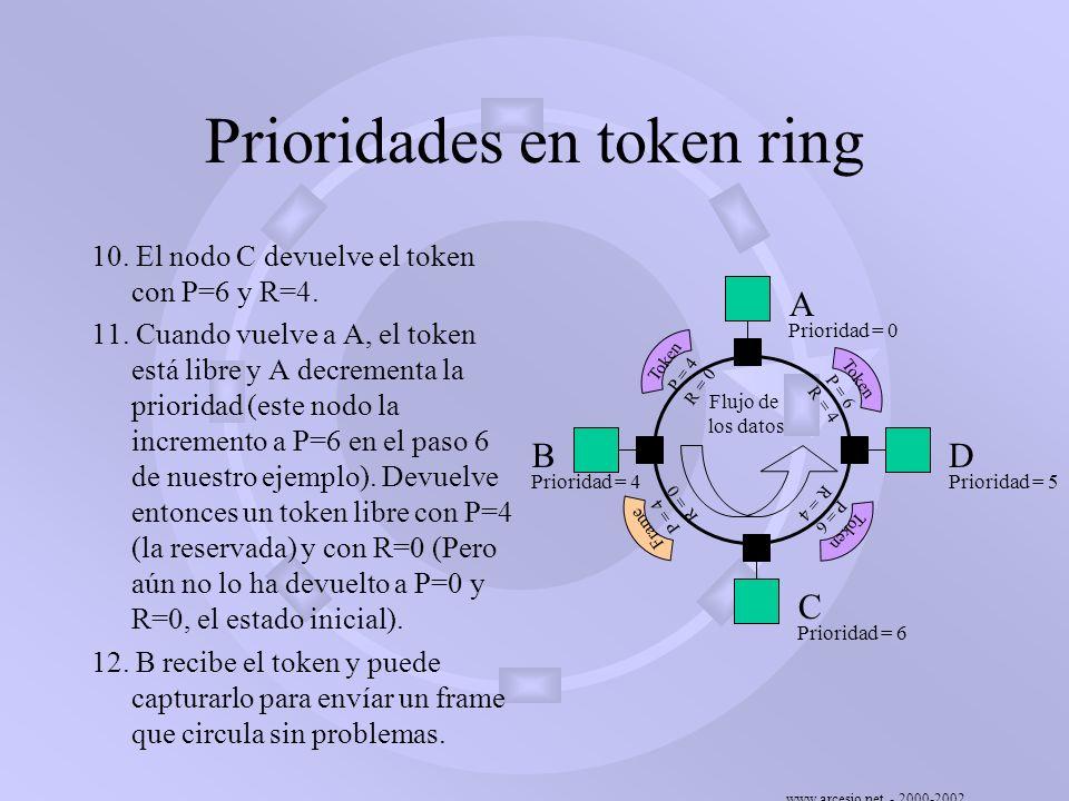 www.arcesio.net - 2000-2002 Prioridades en token ring 10. El nodo C devuelve el token con P=6 y R=4. 11. Cuando vuelve a A, el token está libre y A de