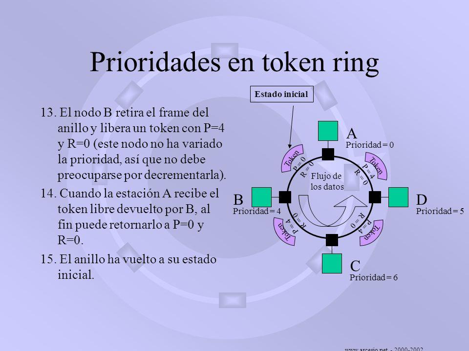 www.arcesio.net - 2000-2002 Prioridades en token ring 13. El nodo B retira el frame del anillo y libera un token con P=4 y R=0 (este nodo no ha variad