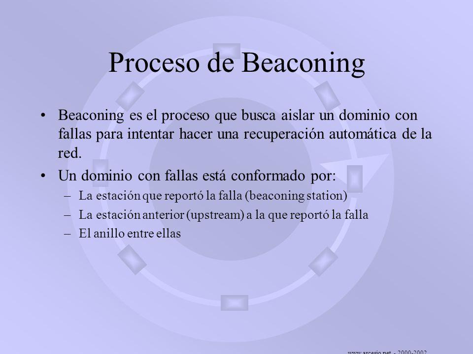 www.arcesio.net - 2000-2002 Proceso de Beaconing Beaconing es el proceso que busca aislar un dominio con fallas para intentar hacer una recuperación a