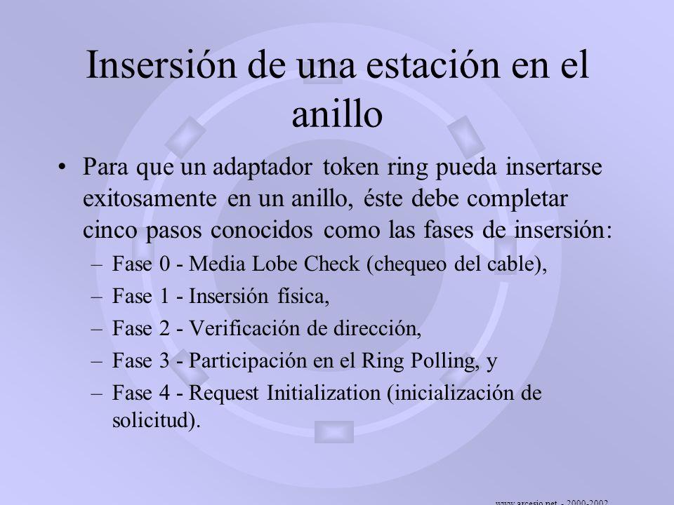 www.arcesio.net - 2000-2002 Insersión de una estación en el anillo Para que un adaptador token ring pueda insertarse exitosamente en un anillo, éste d