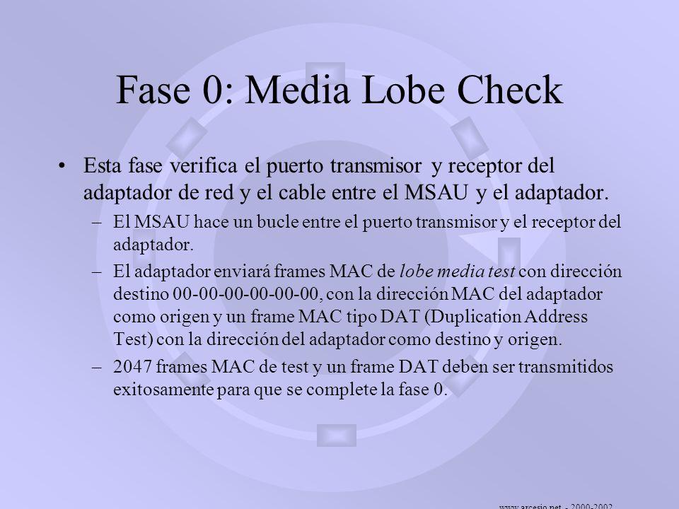 www.arcesio.net - 2000-2002 Fase 0: Media Lobe Check Esta fase verifica el puerto transmisor y receptor del adaptador de red y el cable entre el MSAU