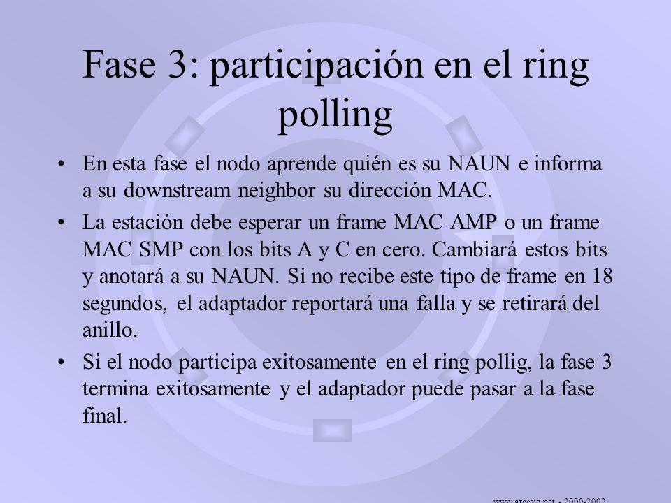 www.arcesio.net - 2000-2002 Fase 3: participación en el ring polling En esta fase el nodo aprende quién es su NAUN e informa a su downstream neighbor