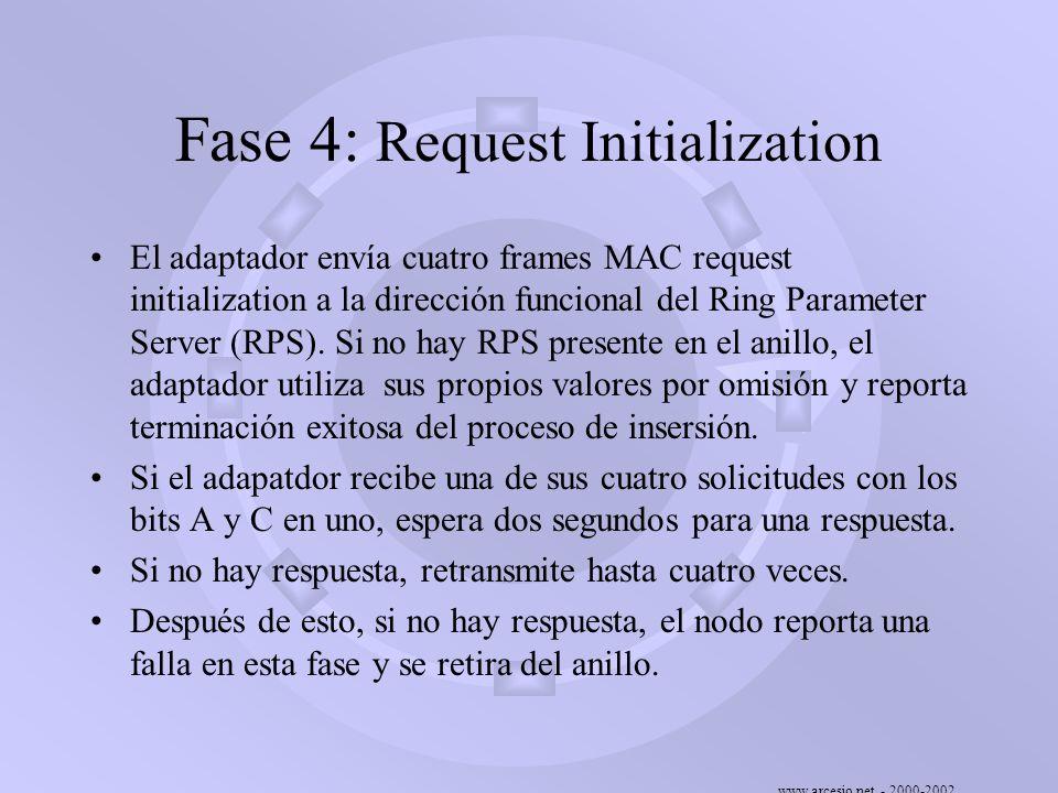 www.arcesio.net - 2000-2002 Fase 4: Request Initialization El adaptador envía cuatro frames MAC request initialization a la dirección funcional del Ri