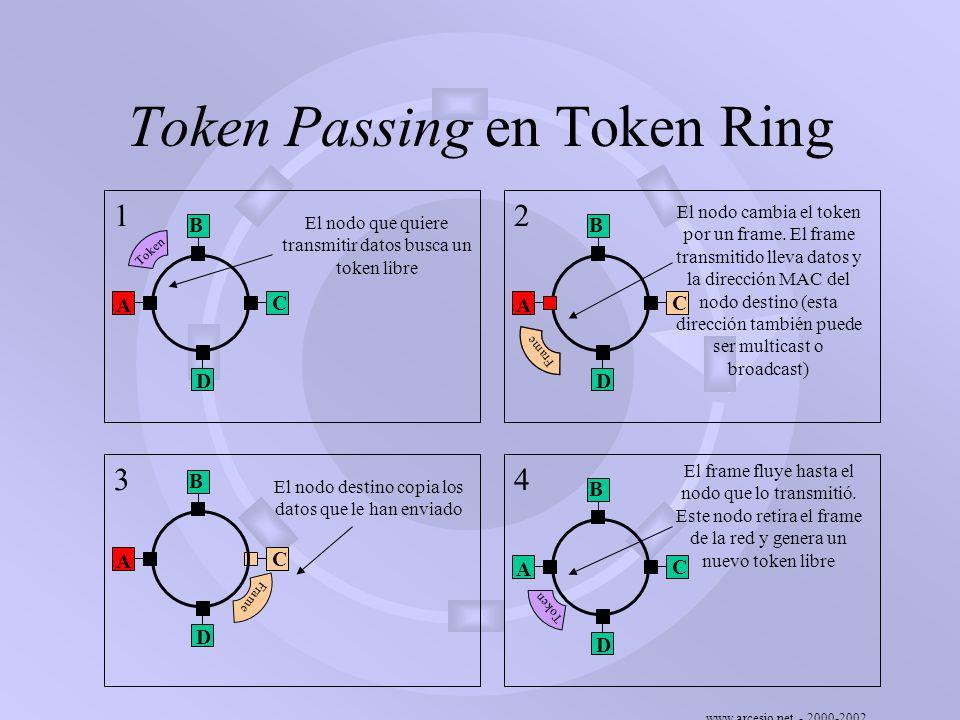 www.arcesio.net - 2000-2002 Prioridades en token ring Prioritized Token Passing es un esquema delineado en IEEE 802.5 que busca que las estaciones con mayor prioridad puedan tener el token más cantidad de veces que las estaciones con menor prioridad A D C B Prioridad = 0 Prioridad = 4 Prioridad = 6 Prioridad = 5 Flujo de los datos Para discutir token passing con prioridades utilizaremos una red imaginaria con cuatro nodos: A, B, C y D.