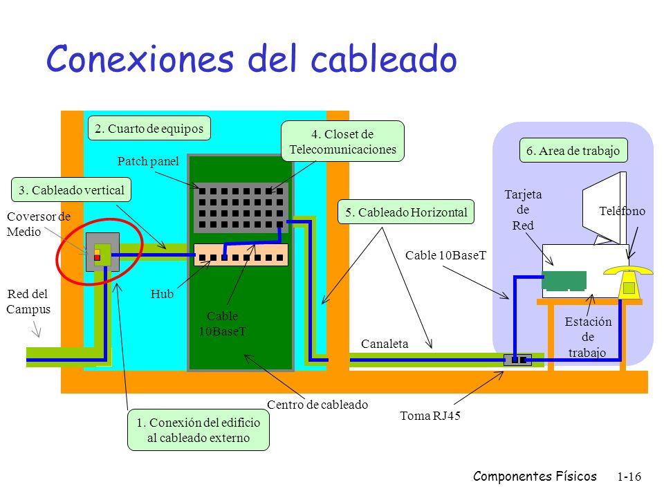 Componentes Físicos1-15 Subsistemas del cableado Estándar EIA/TIA-568 especifica seis subsistemas: m Conexión del edificio al cableado externo (acomet