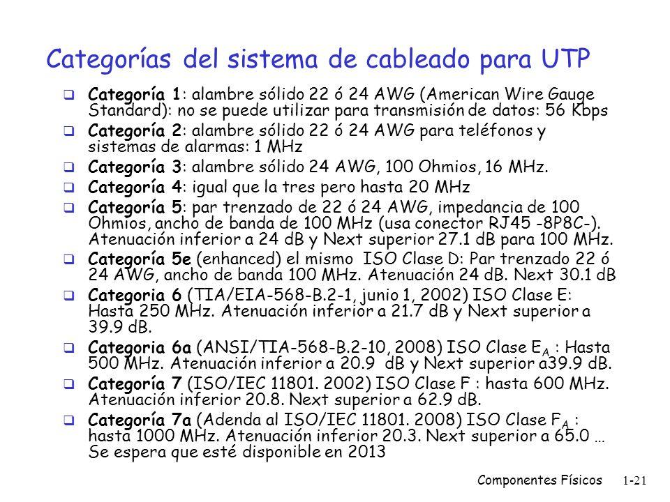 Componentes Físicos1-20 Hilos del cable UTP Los hilos son referenciados con respecto a su grosor utilizando los números de American Wire Gauge Los ala