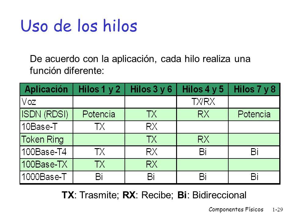 Componentes Físicos1-28 Ponchado del cable 1. Cortar la chaqueta a una distancia adecuada. 2. Separar y enderezar los hilos. 3. Colocar los hilos en o