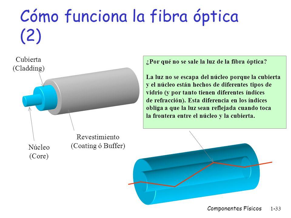 Componentes Físicos1-32 Cómo funciona la fibra óptica (1) Señal eléctrica (Input) Transmisor (Fuente de luz) Fibra óptica Señal eléctrica (Output) Rec