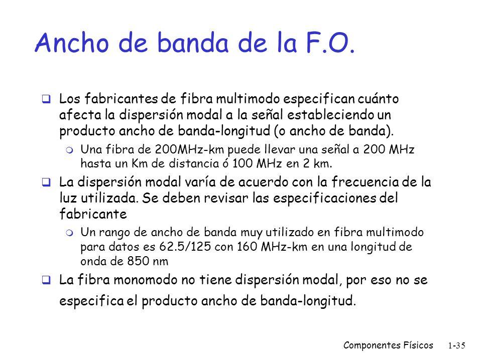 Componentes Físicos1-34 Tipos de fibra óptica Multimodo Usada generalmente para comunicación de datos. Tiene un núcleo grande (más fácil de acoplar).