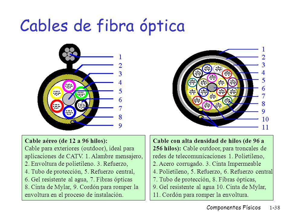 Componentes Físicos1-37 El cable de fibra óptica Núcleo (Core) Cubierta (Cladding) Revestimiento (Coating ó Buffer) Material de refuerzo (strength mem