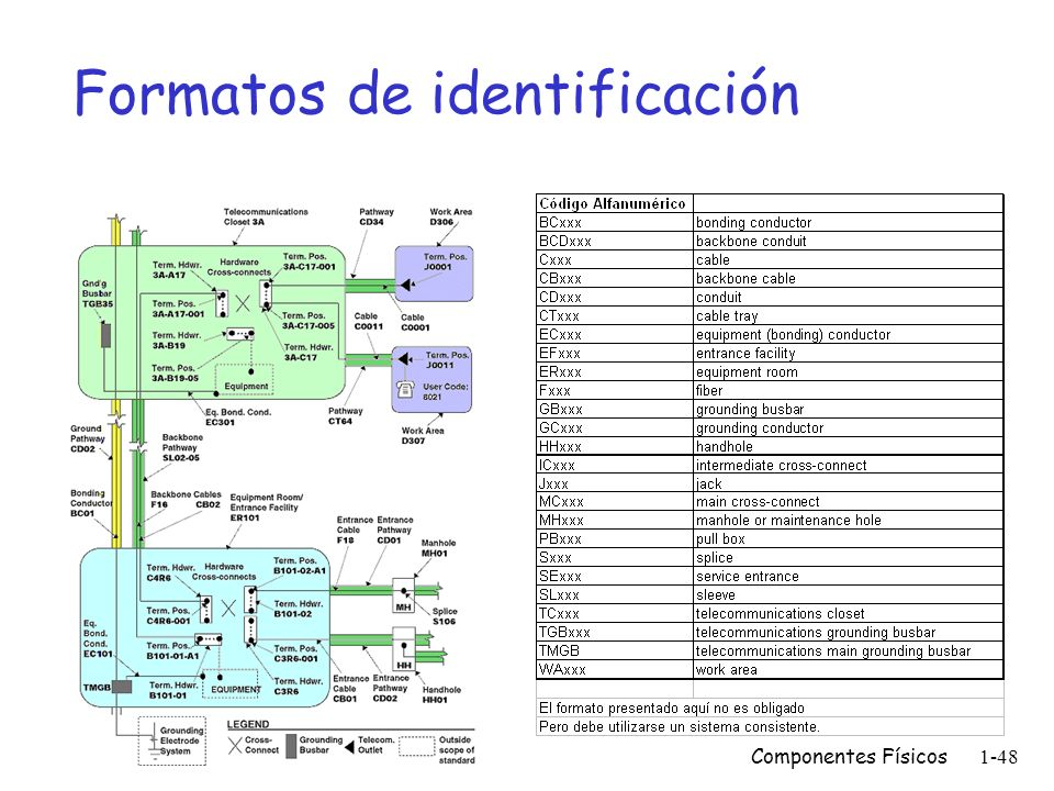 Componentes Físicos1-47 Formatos de identificación HC01, Pr1.2 TC.A001V1 C001 Jairo Pérez A001V1 LC99 MDF.C17005 X2440 PBX.01A0203 PBX