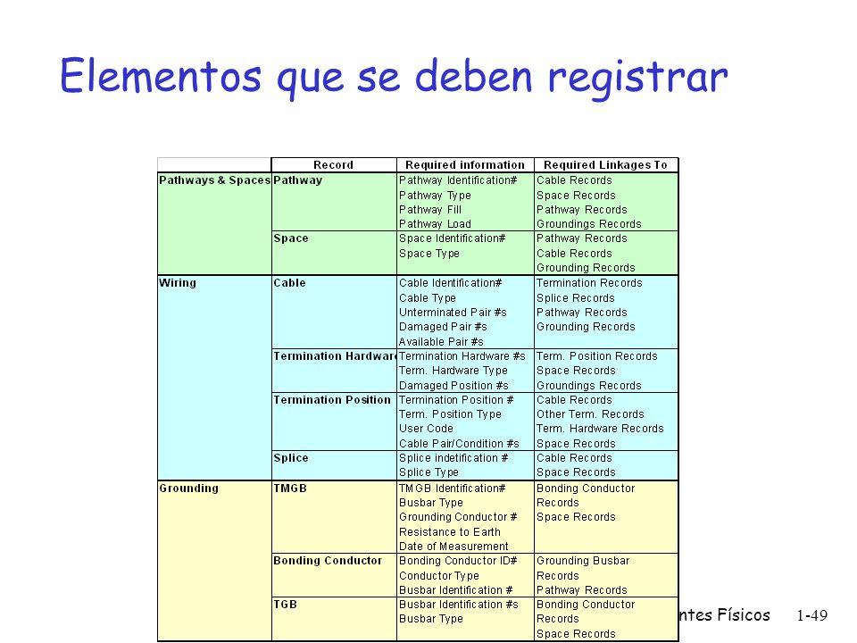 Componentes Físicos1-48 Formatos de identificación